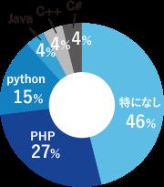 好きなプログラミング言語のグラフ
