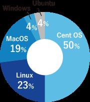 好きなサーバーOSのグラフ