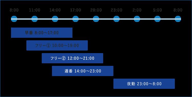 24時間体制のシフト表